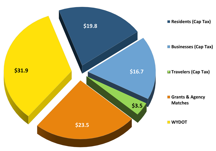 Combined Projects Proposed for Funding Under Cap Tax by Funding Source